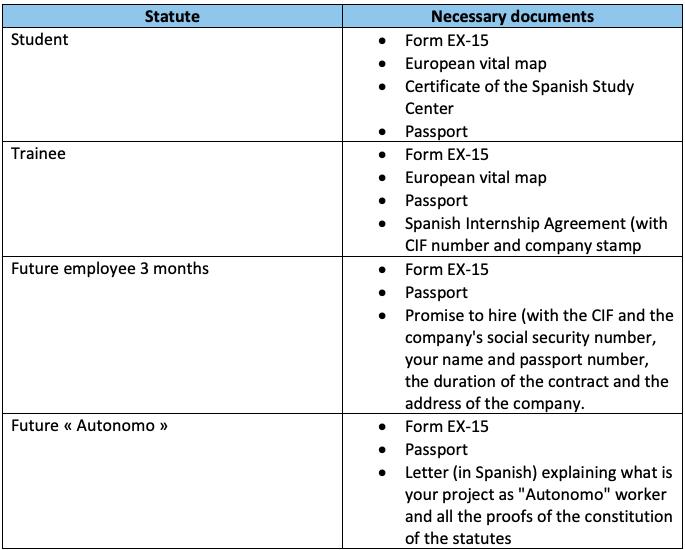 How to obtain a temporary NIE? NIE EN 2