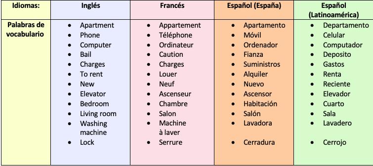 Las ventajas de alquilar Locabarcelona tableau ES